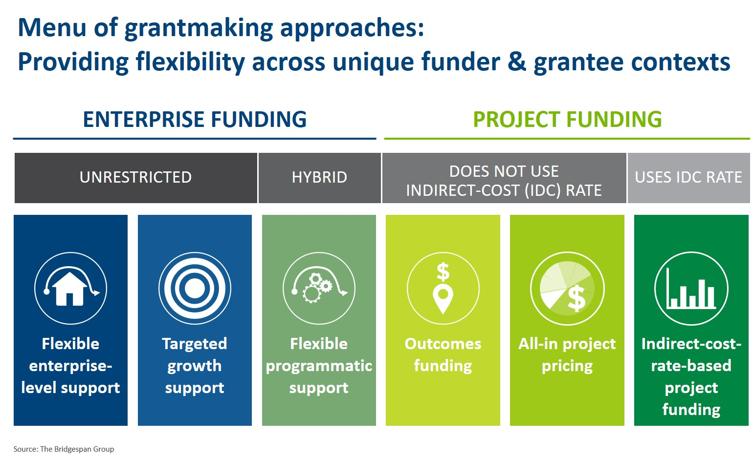 Visual 2_Menu of grantmaking options_with source
