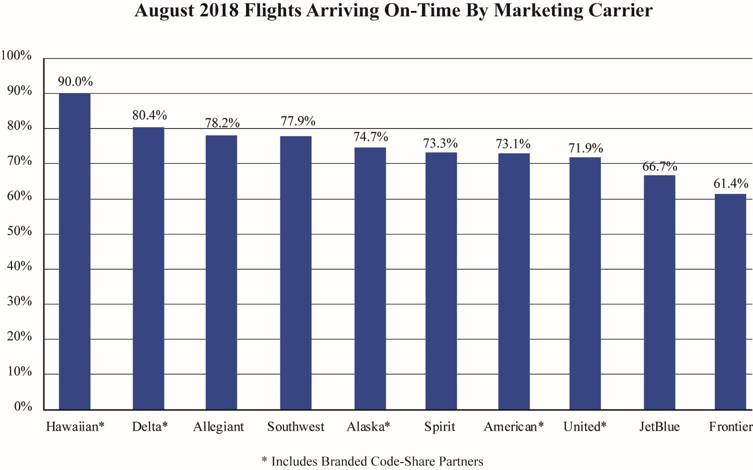 Air Travel Consumer Report January 2019 Numbers Us